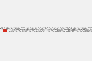 2010 General Election result in Glasgow South West
